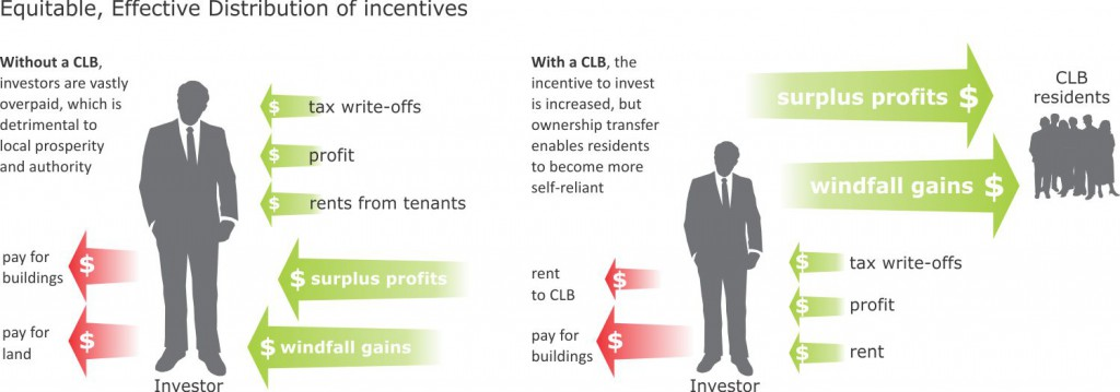 Diagram-Incentives