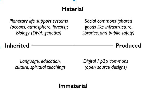 Commons Diagram