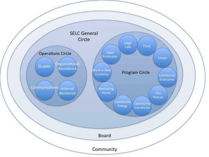 SELC_Org_Chart_092514