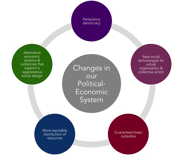 Figure 13 – Changes in our Political-Economic System