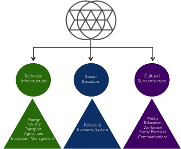 Figure 2 – Key areas of a Regenerative Society